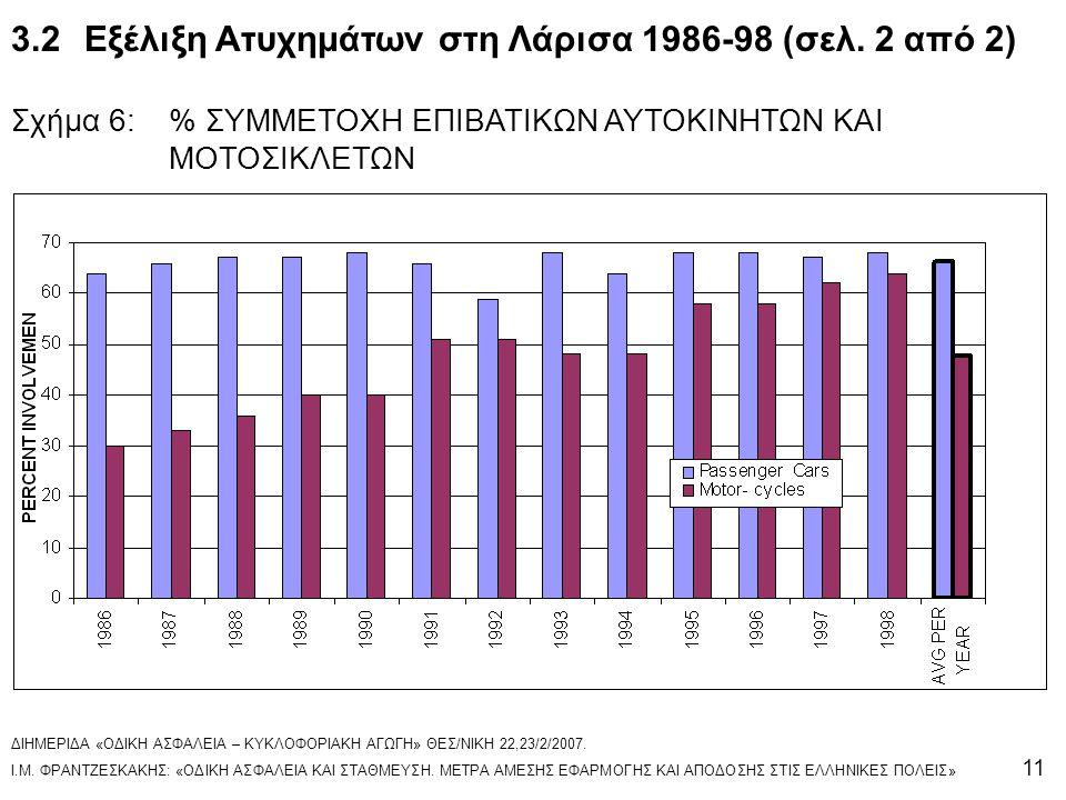 3.2 Εξέλιξη Ατυχημάτων στη Λάρισα 1986-98 (σελ. 2 από 2)