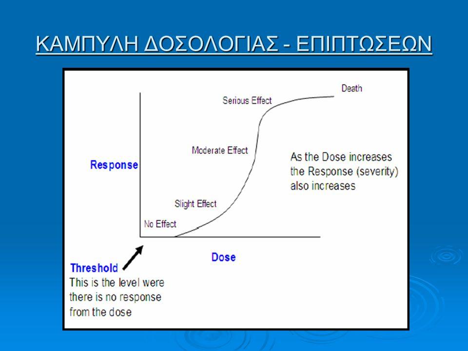 ΚΑΜΠΥΛΗ ΔΟΣΟΛΟΓΙΑΣ - ΕΠΙΠΤΩΣΕΩΝ