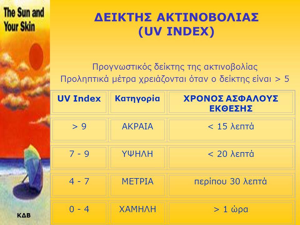 ΔΕΙΚΤΗΣ ΑΚΤΙΝΟΒΟΛΙΑΣ (UV INDEX)