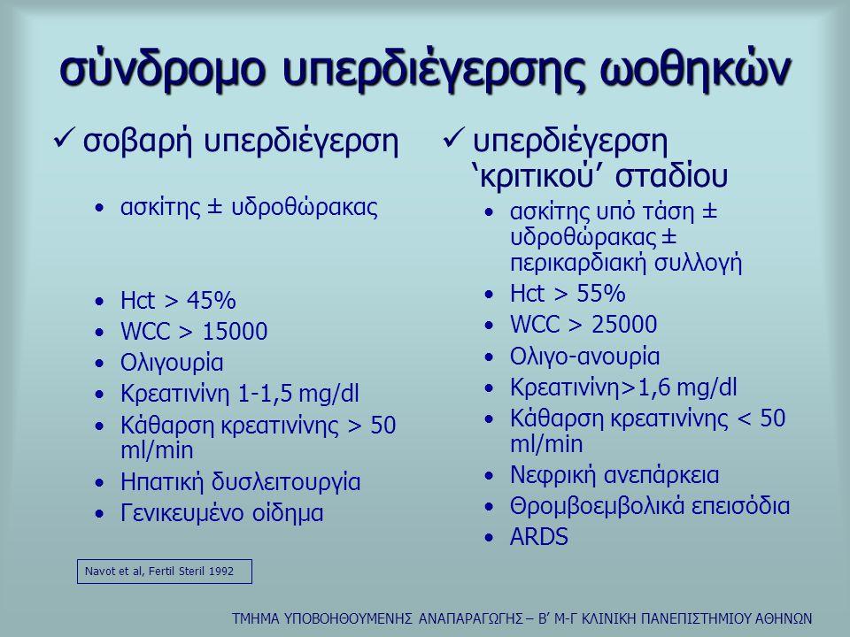 σύνδρομο υπερδιέγερσης ωοθηκών