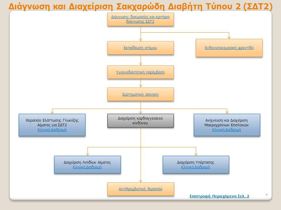 Διάγνωση και Διαχείριση Σακχαρώδη Διαβήτη Τύπου 2 (ΣΔΤ2)
