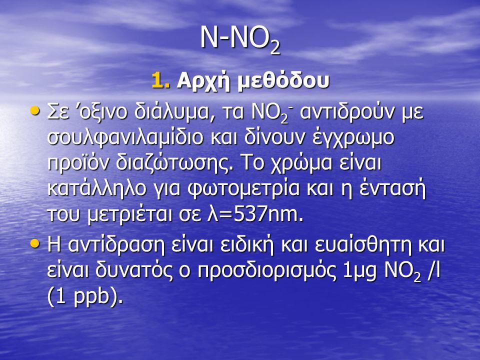 N-NO2 1. Αρχή μεθόδου.