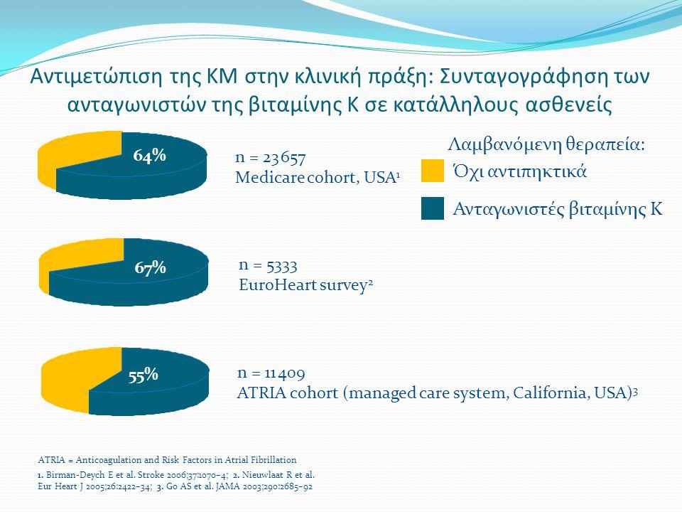 Αντιμετώπιση της KΜ στην κλινική πράξη: Συνταγογράφηση των ανταγωνιστών της βιταμίνης Κ σε κατάλληλους ασθενείς