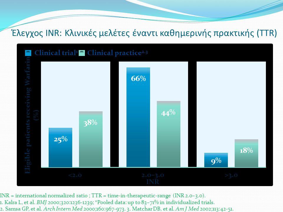Έλεγχος INR: Κλινικές μελέτες έναντι καθημερινής πρακτικής (TTR)