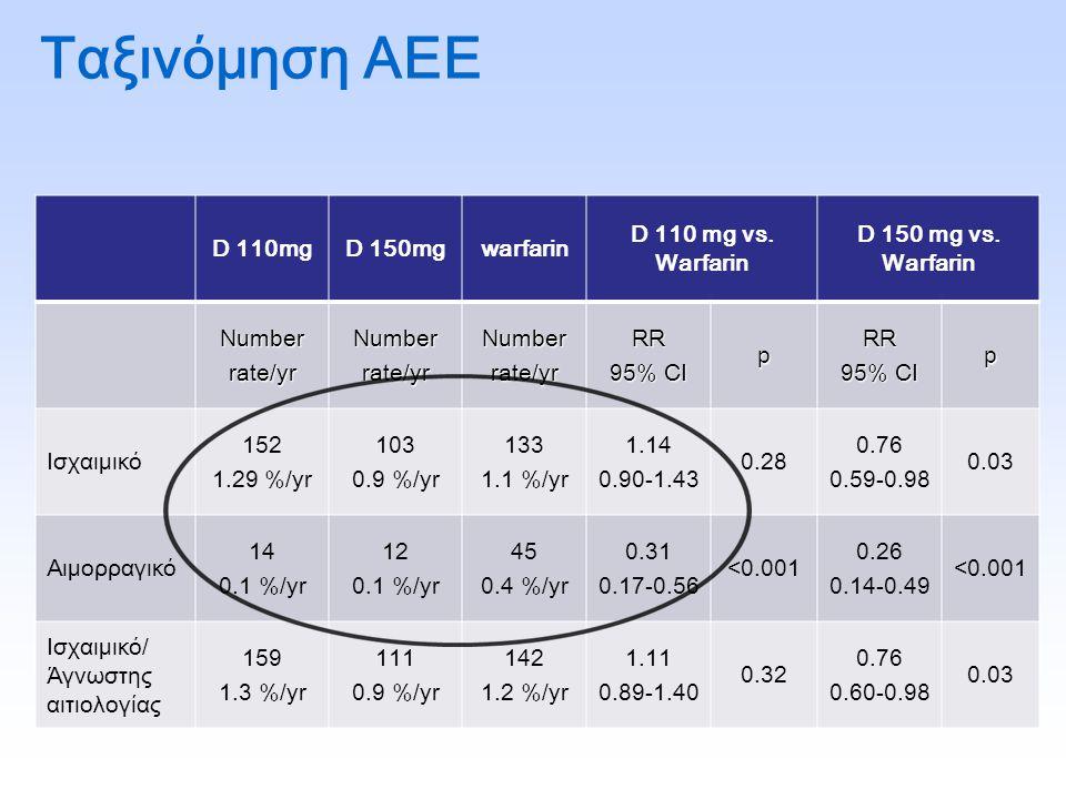 Ταξινόμηση ΑΕΕ D 110mg D 150mg warfarin D 110 mg vs. Warfarin