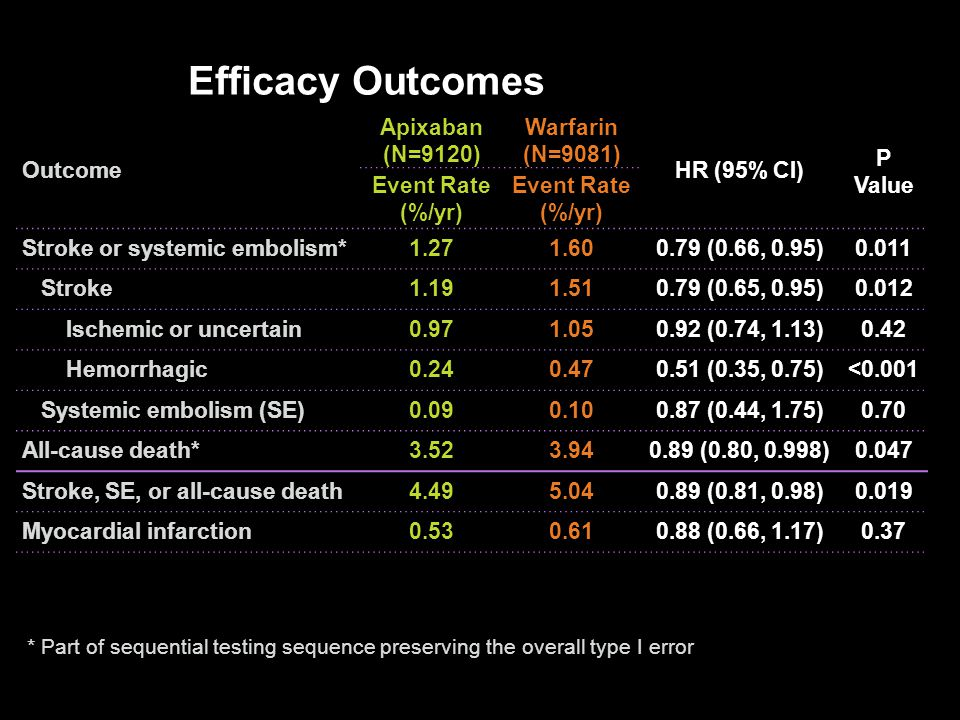 Efficacy Outcomes Outcome Apixaban (N=9120) Warfarin (N=9081)