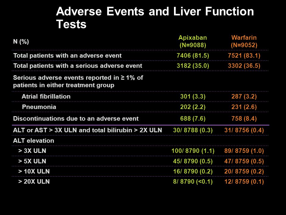 Adverse Events and Liver Function Tests