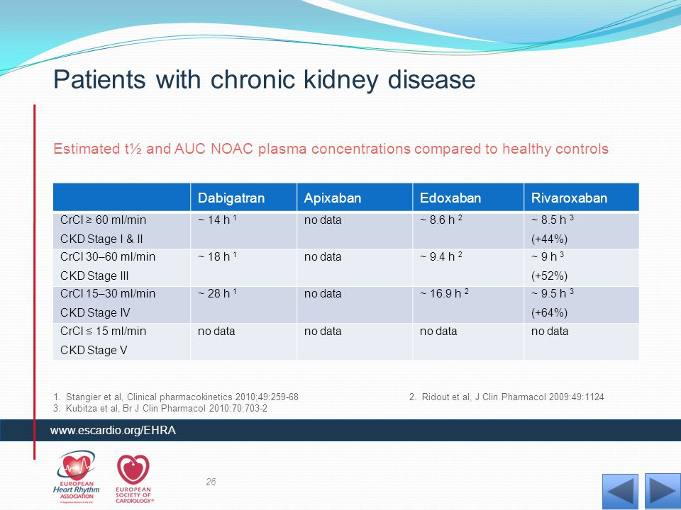 Patients with chronic kidney disease