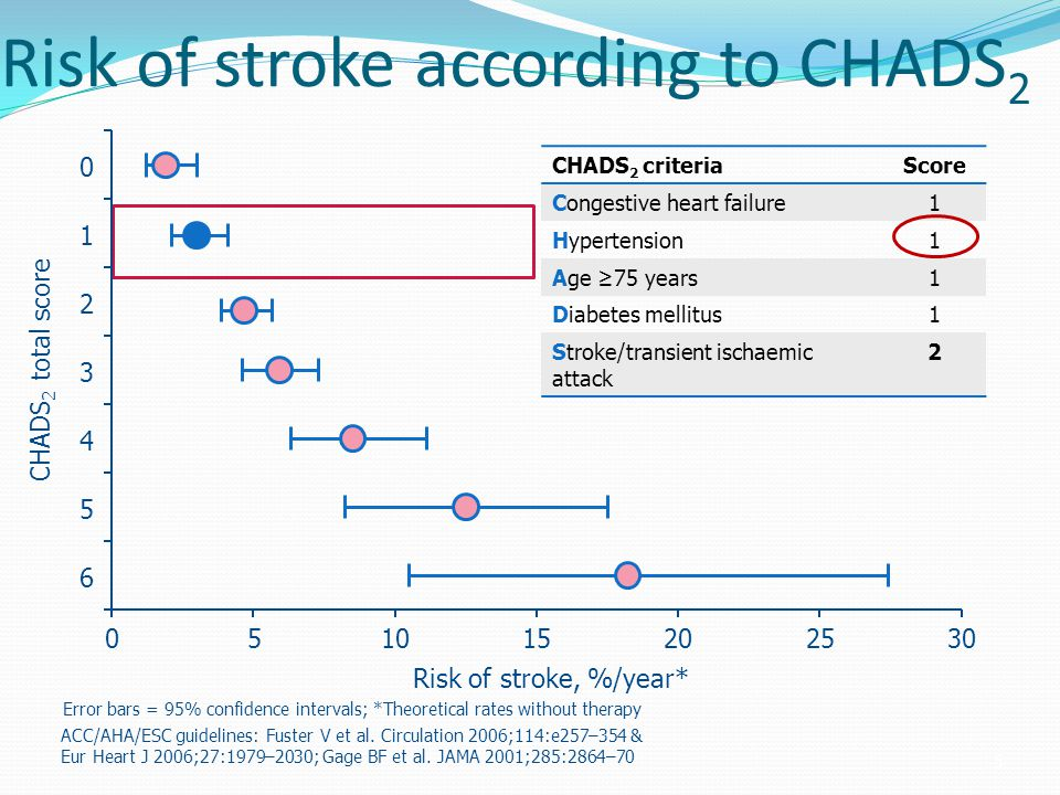 Risk of stroke according to CHADS2