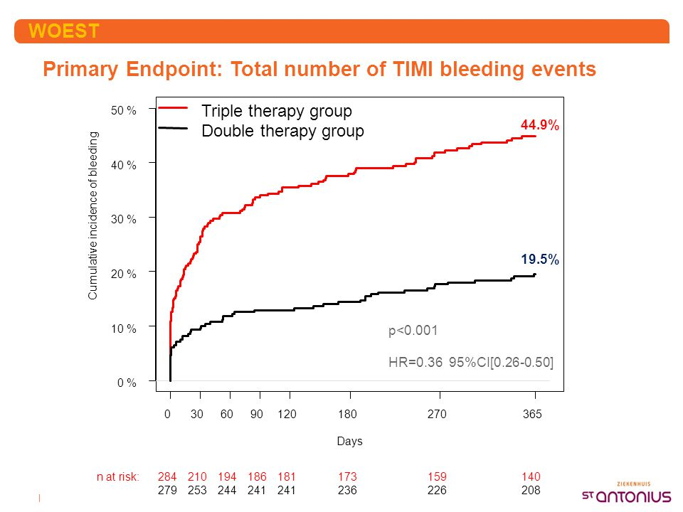 Primary Endpoint: Total number of TIMI bleeding events
