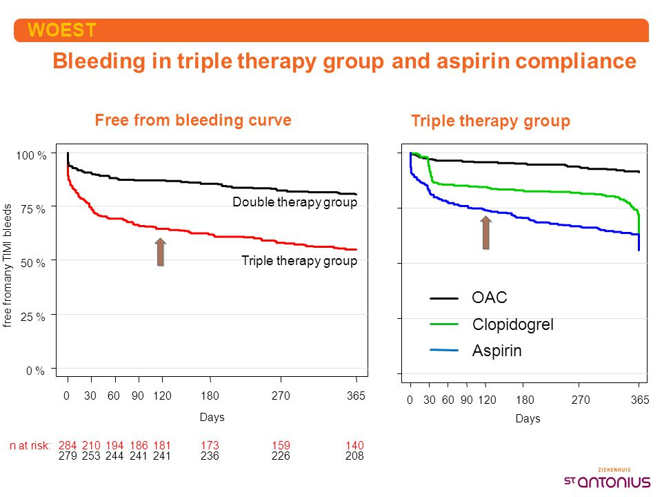 Bleeding in triple therapy group and aspirin compliance