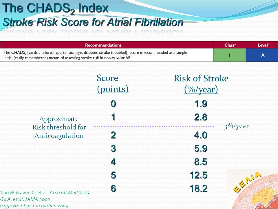 The CHADS2 Index Stroke Risk Score for Atrial Fibrillation Score
