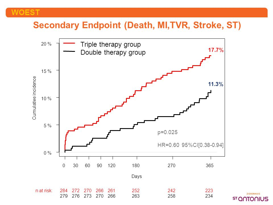 Secondary Endpoint (Death, MI,TVR, Stroke, ST)