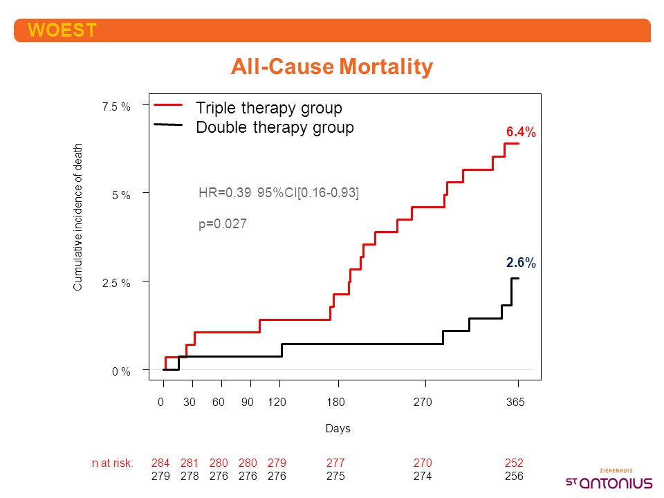All-Cause Mortality WOEST Triple therapy group Double therapy group