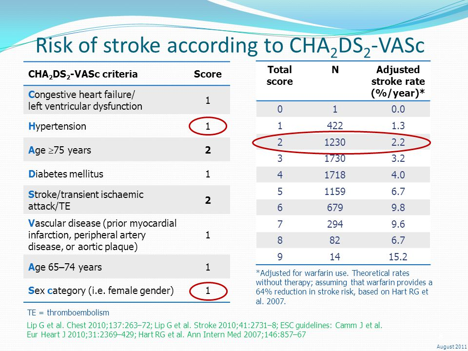 Risk of stroke according to CHA2DS2-VASc