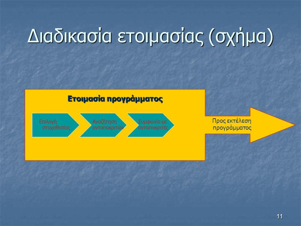 Διαδικασία ετοιμασίας (σχήμα)