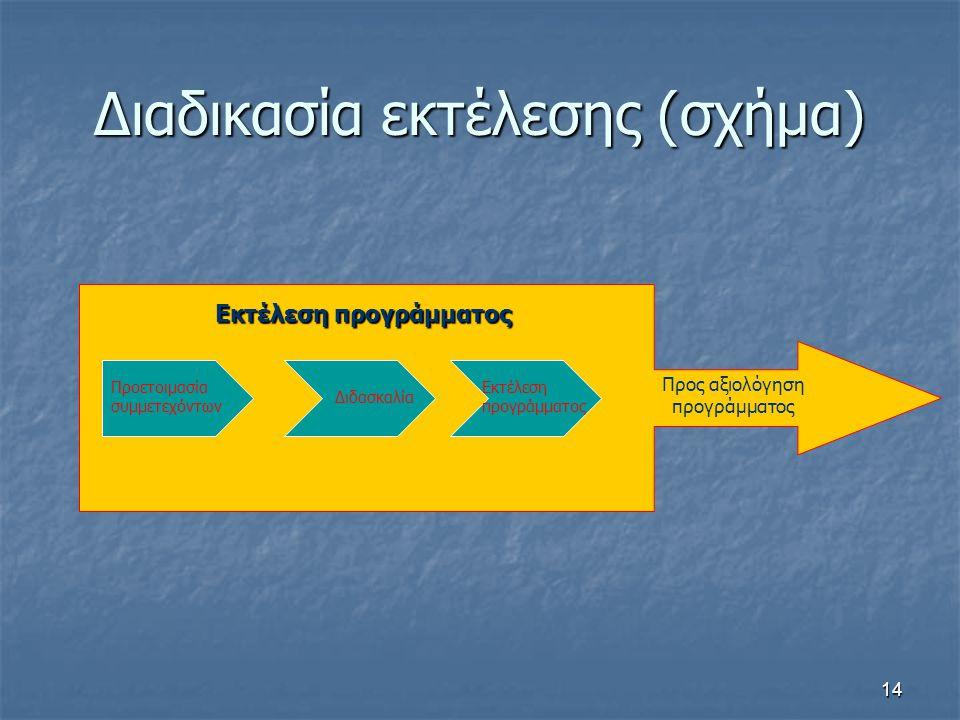 Διαδικασία εκτέλεσης (σχήμα)