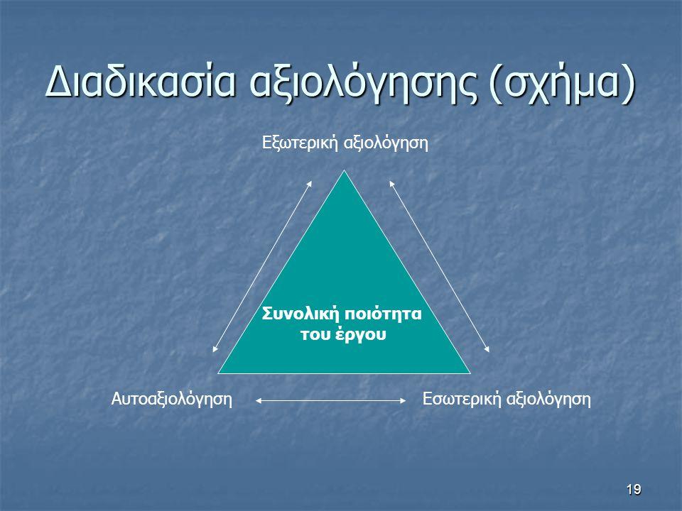 Διαδικασία αξιολόγησης (σχήμα)