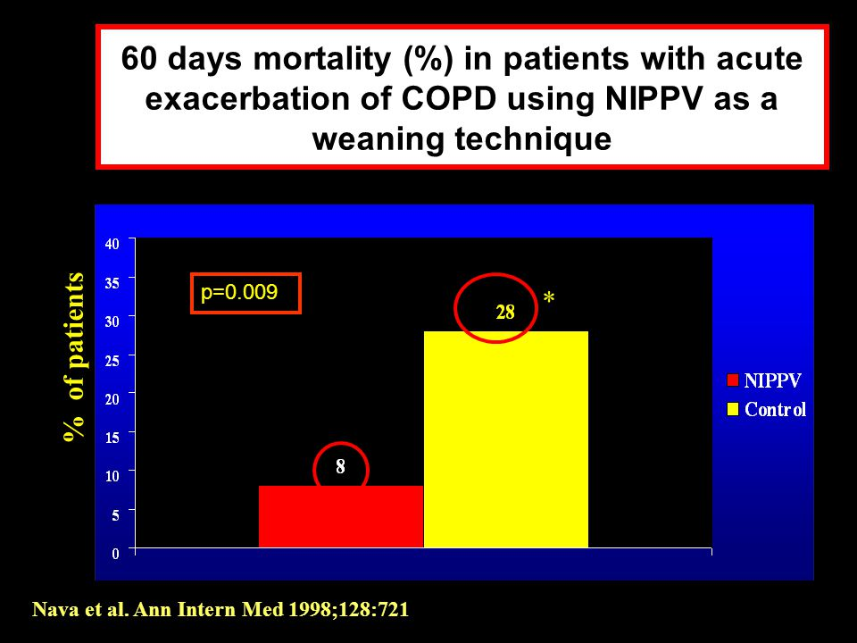 60 days mortality (%) in patients with acute exacerbation of COPD using NIPPV as a weaning technique