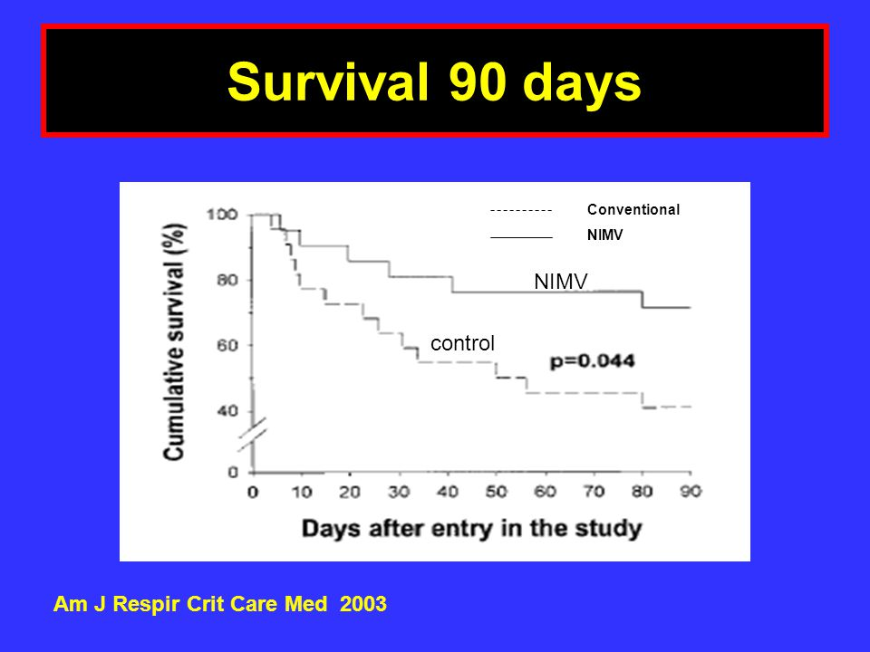 Survival 90 days NIMV control Am J Respir Crit Care Med 2003