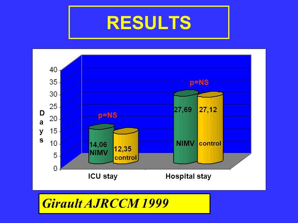 RESULTS Girault AJRCCM 1999 p=NS Days p=NS NIMV NIMV