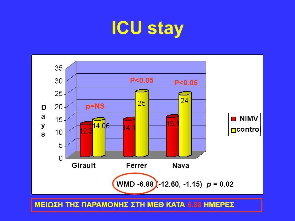 ICU stay P<0.05 P<0.05 Days p=NS NIMV control