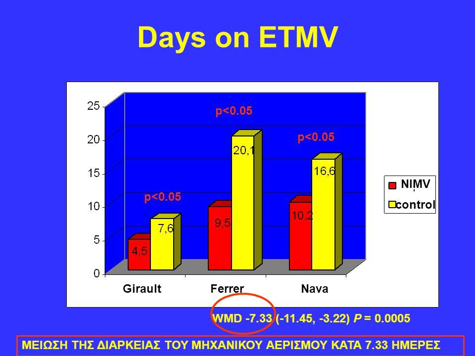Days on ETMV p<0.05 p<0.05 NIMV p<0.05 control