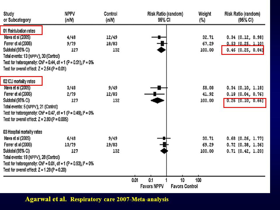 Agarwal et al. Respiratory care 2007-Meta-analysis