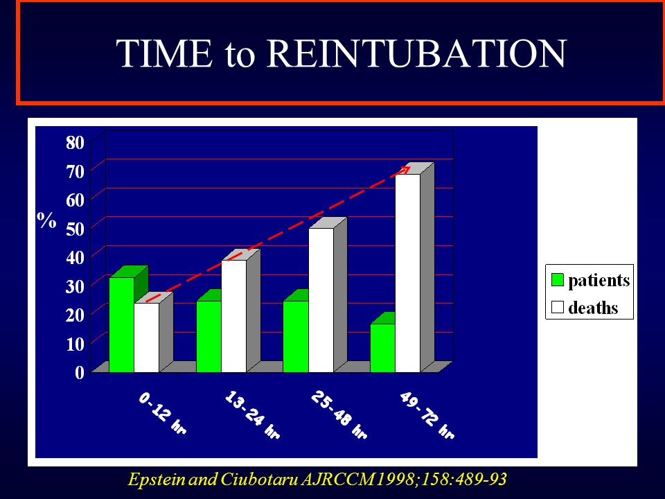 TIME to REINTUBATION % Epstein and Ciubotaru AJRCCM 1998;158:489-93