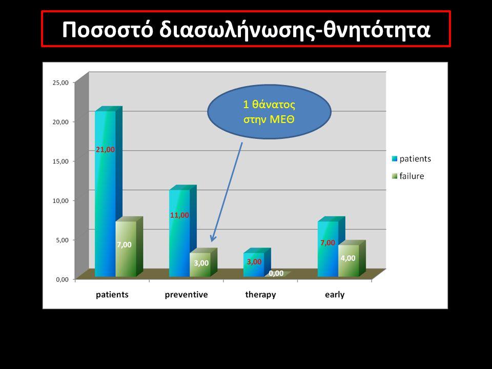 Ποσοστό διασωλήνωσης-θνητότητα