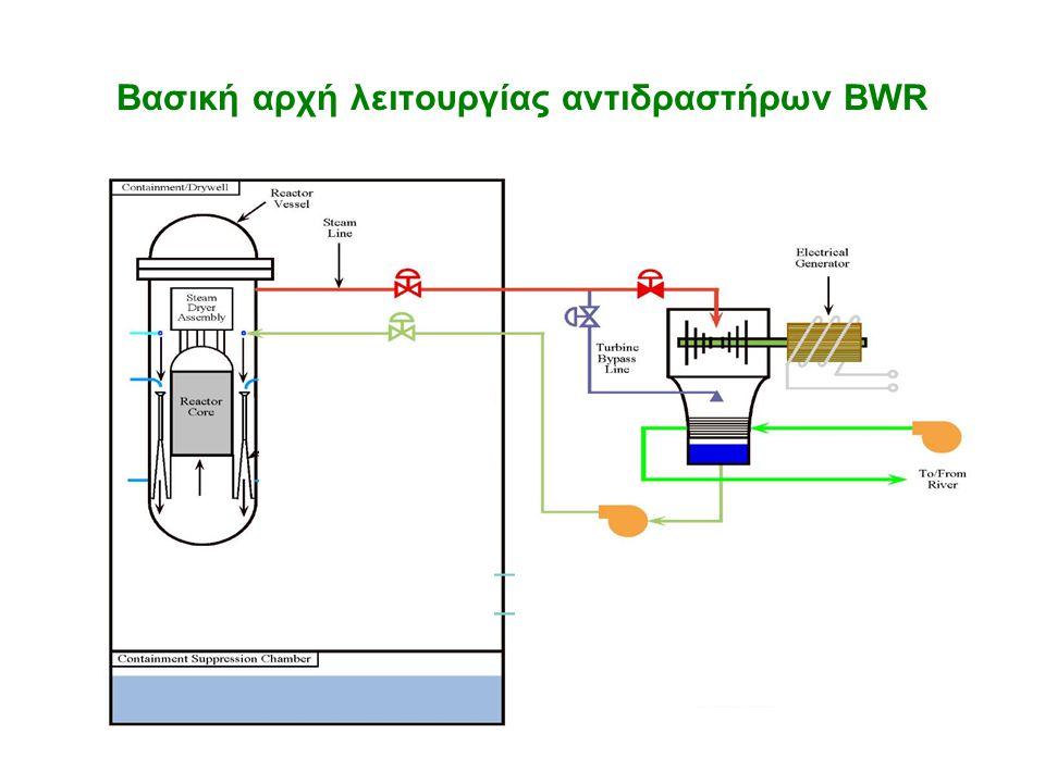 Βασική αρχή λειτουργίας αντιδραστήρων BWR