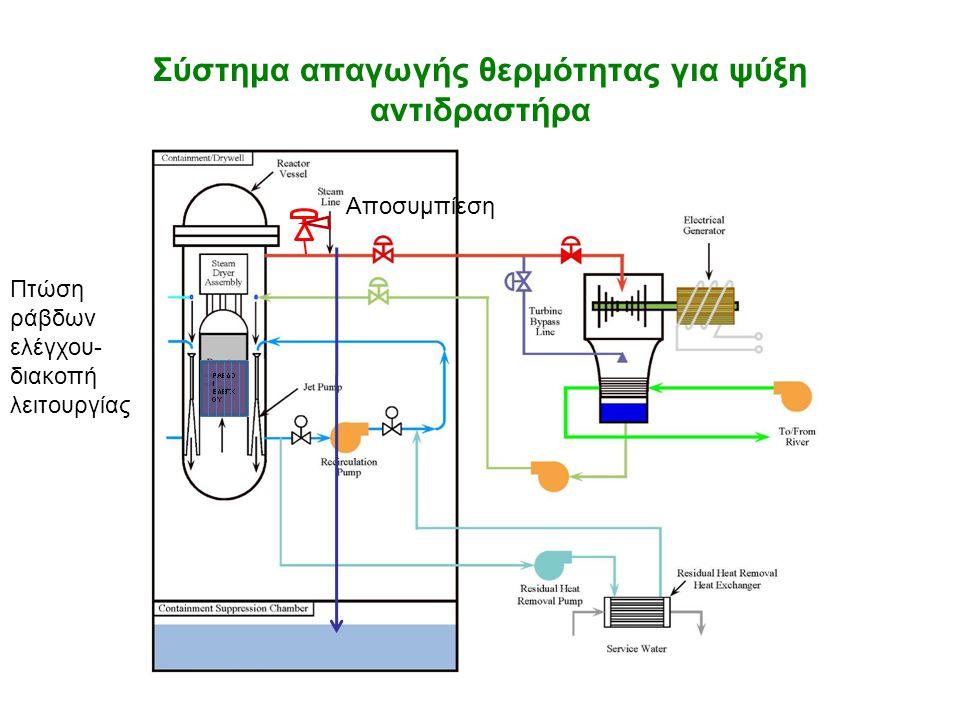 Σύστημα απαγωγής θερμότητας για ψύξη αντιδραστήρα