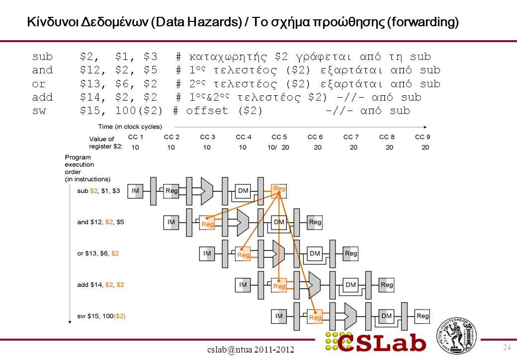 Κίνδυνοι Δεδομένων (Data Hazards) / Το σχήμα προώθησης (forwarding)