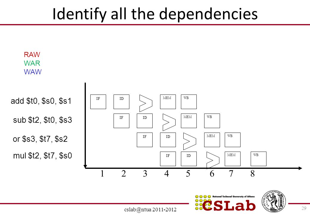 Identify all the dependencies