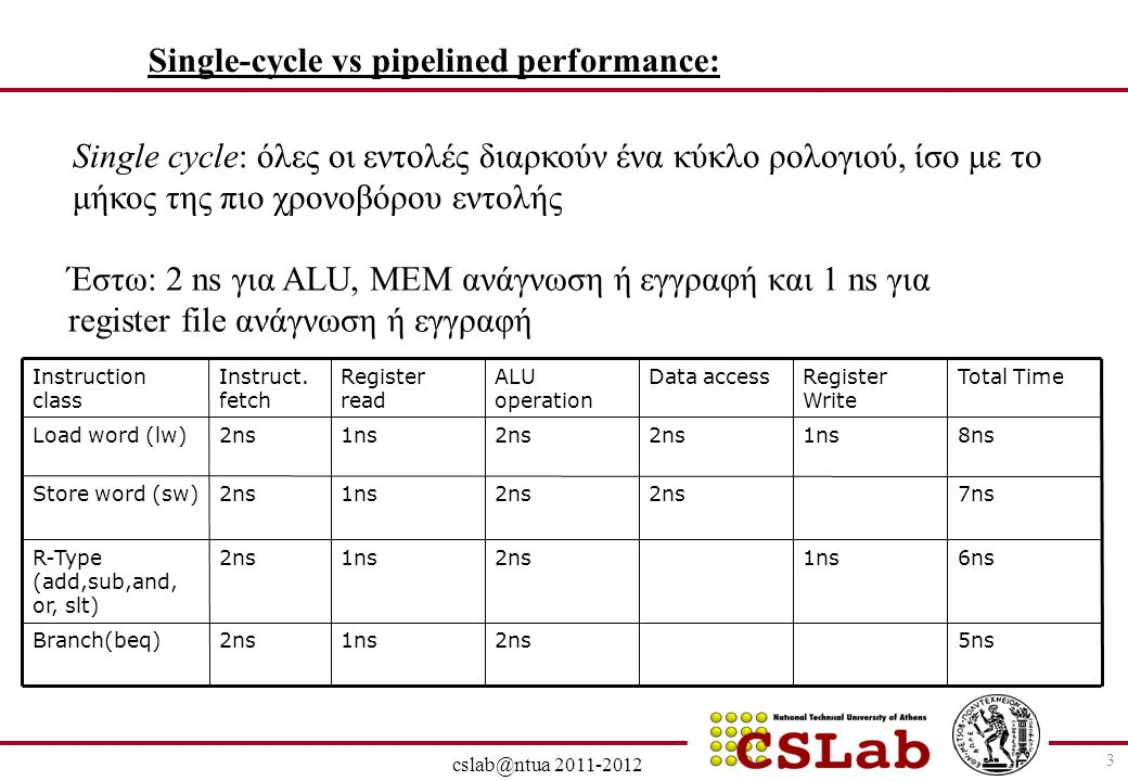 Single-cycle vs pipelined performance: