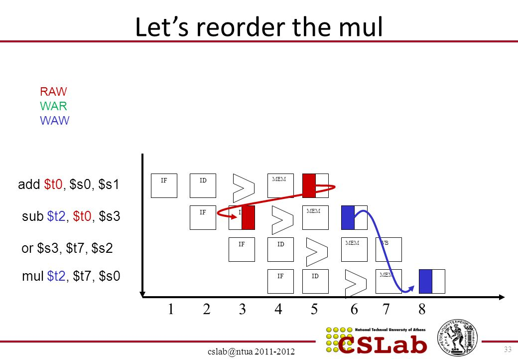 Let's reorder the mul add $t0, $s0, $s1