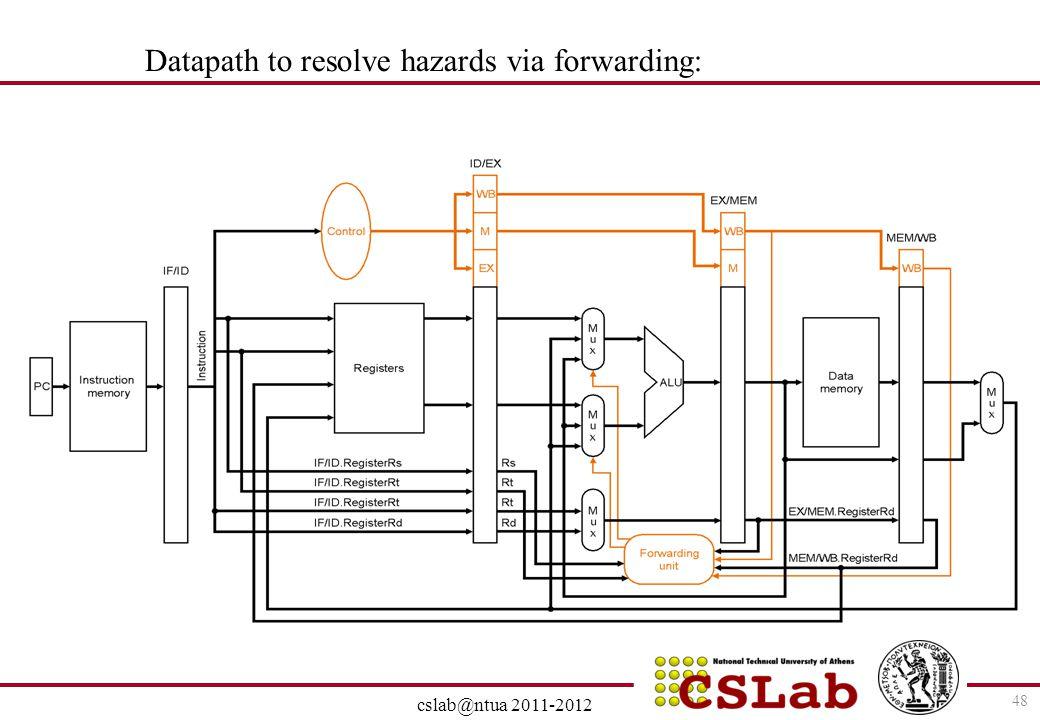 Datapath to resolve hazards via forwarding: