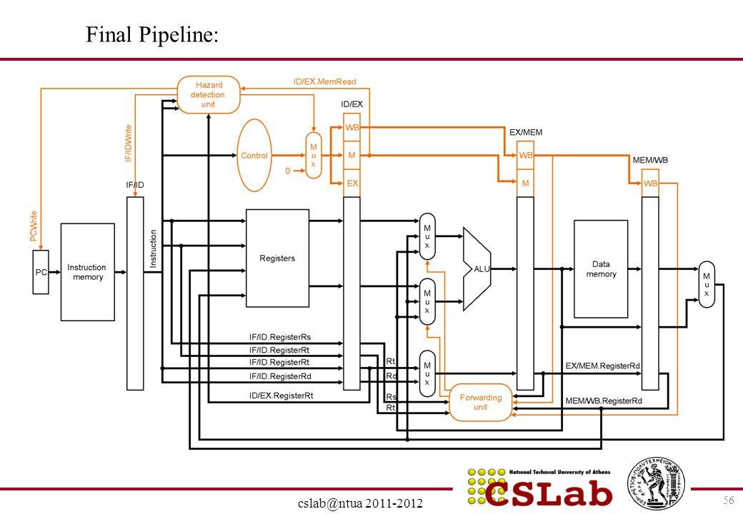 Final Pipeline: