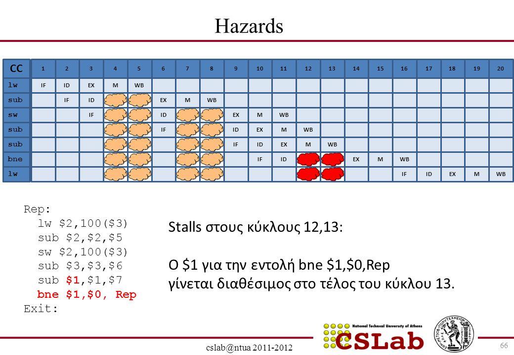 Hazards Stalls στους κύκλους 12,13: Ο $1 για την εντολή bne $1,$0,Rep