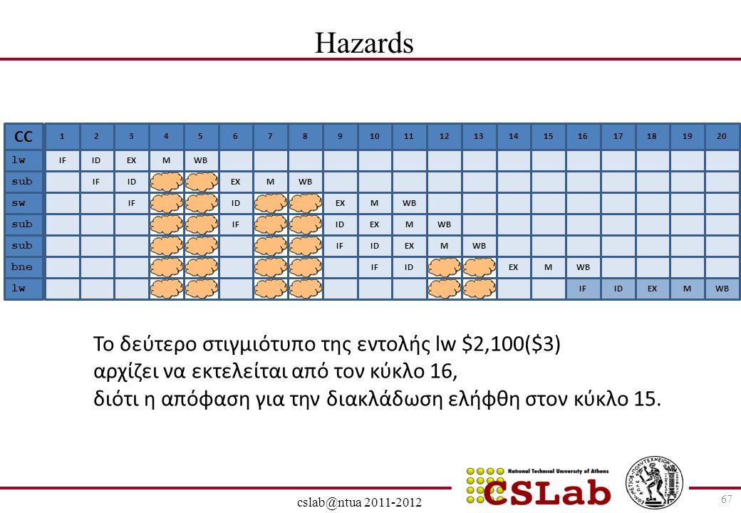 Hazards Το δεύτερο στιγμιότυπο της εντολής lw $2,100($3)