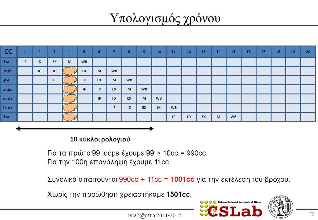 Υπολογισμός χρόνου CC 10 κύκλοι ρολογιού