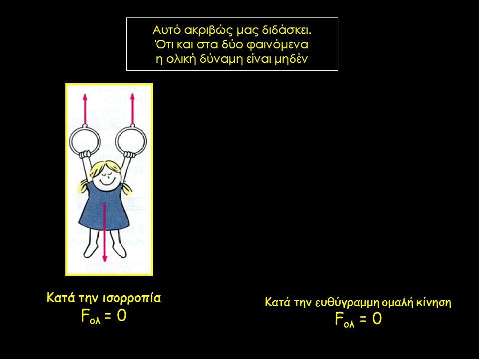 Κατά την ισορροπία Fολ = 0