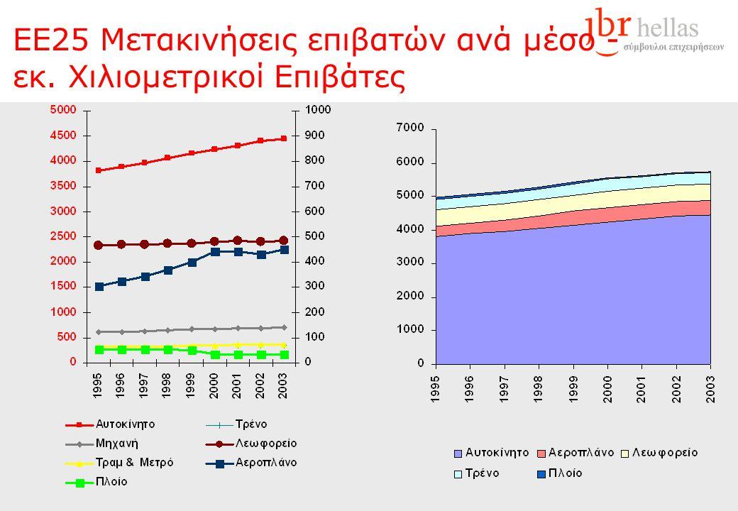 EΕ25 Μετακινήσεις επιβατών ανά μέσο - εκ. Χιλιομετρικοί Επιβάτες