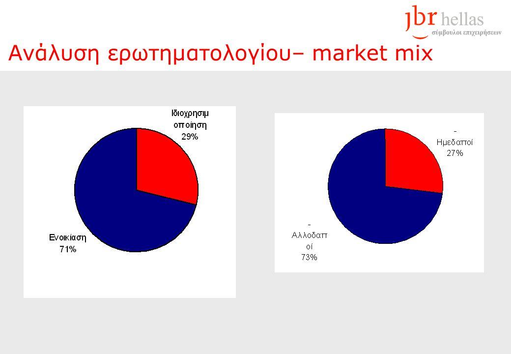 Ανάλυση ερωτηματολογίου– market mix