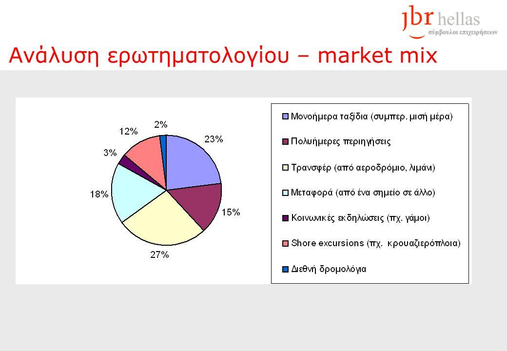 Ανάλυση ερωτηματολογίου – market mix
