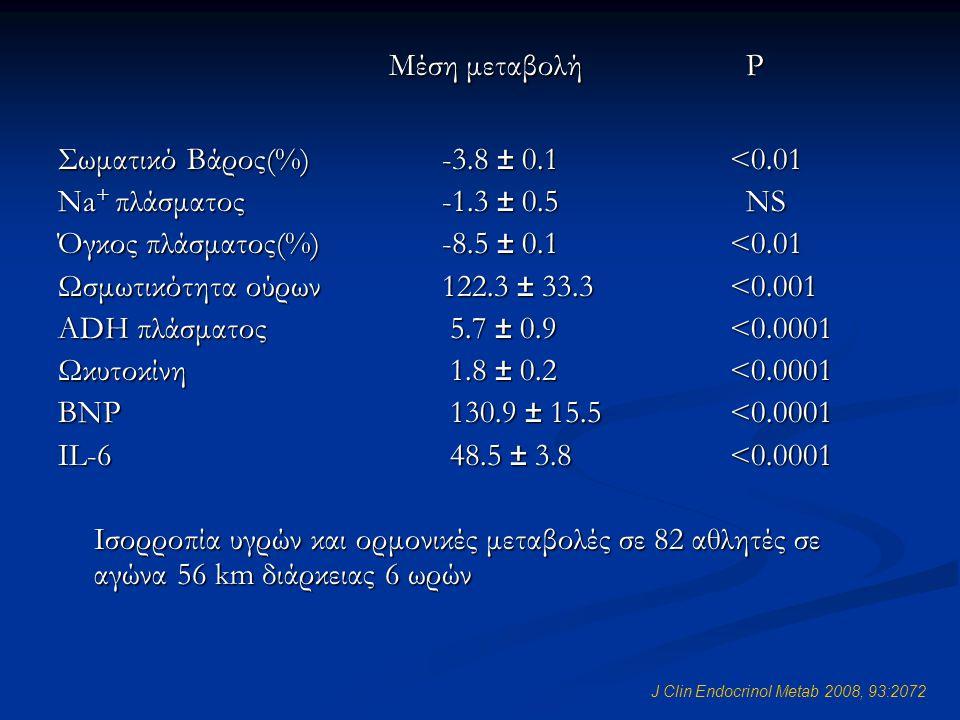 Μέση μεταβολή P Σωματικό Βάρος(%) -3.8 ± 0.1 <0.01