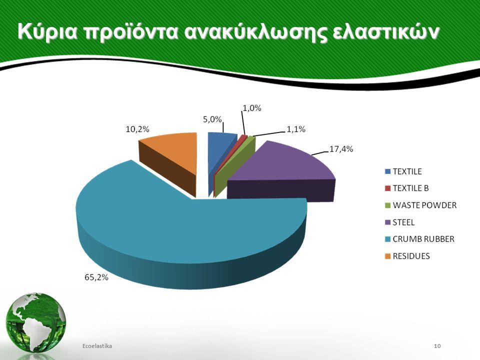 Κύρια προϊόντα ανακύκλωσης ελαστικών