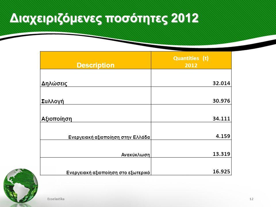 Διαχειριζόμενες ποσότητες 2012