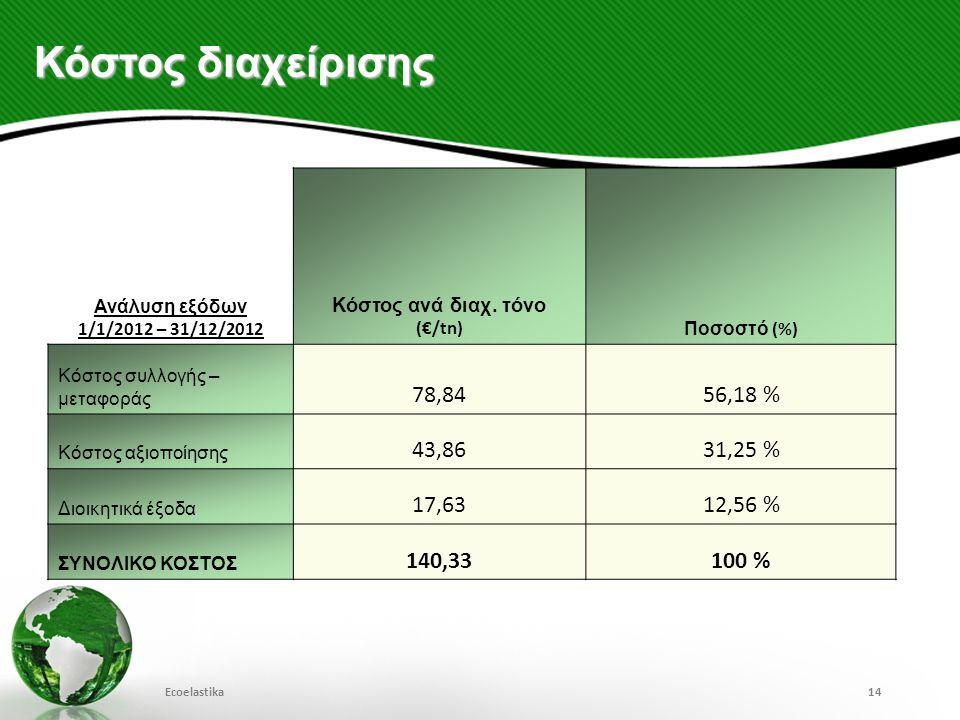 Κόστος διαχείρισης 78,84 56,18 % 43,86 31,25 % 17,63 12,56 % 140,33