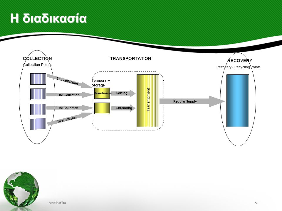 Η διαδικασία COLLECTION TRANSPORTATION RECOVERY Ecoelastika 5